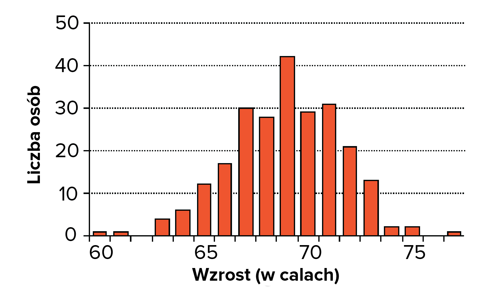 Dziedziczenie wielogenowe i wpyw rodowiska artyku khan academy histogram pokazujcy wzrost w calach dla grupy mczyzn ze szkoy redniej histogram jest mniej wicej w ksztacie dzwonu z tylko kilkoma osobami na ccuart Choice Image