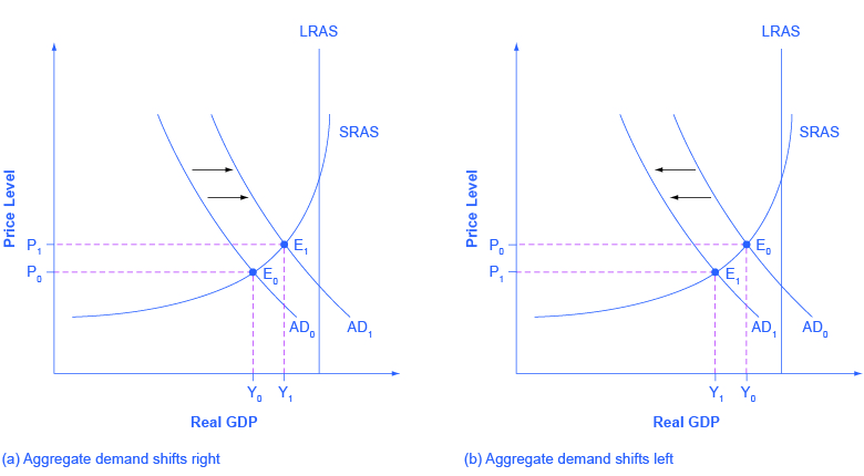 How The Adas Model Incorporates Growth Unemployment And Inflation