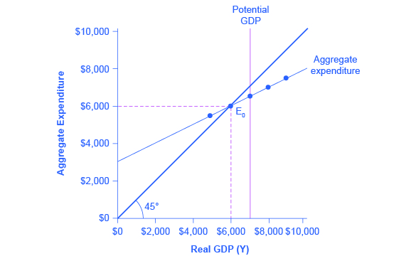 Keynesian Cross Video Khan Academy