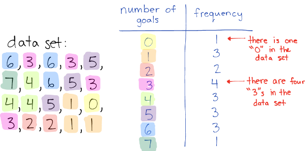 how to find frequency on a table math