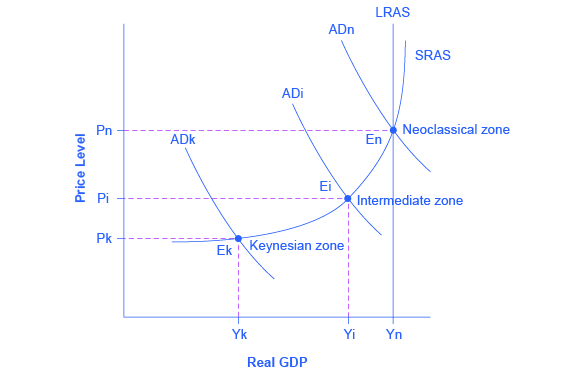 Aggregate Demand In Keynesian Analysis Article Khan Academy