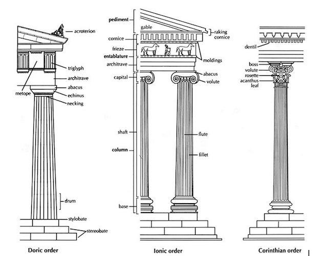 doric vs ionic architecture essay Whether you are an architectural buff or you simply want to impress your friends when visiting an ancient monument, telling the difference between a doric, ionic, and.