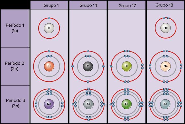 La tabla peridica capas de electrones y orbitales artculo diagramas de bohr de varios elementos urtaz Gallery