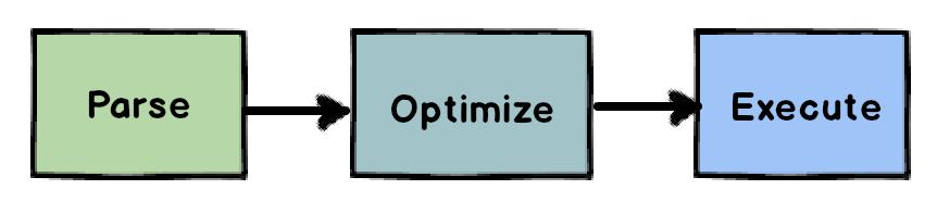 Resultado de imagen para OPTIMIZACION SQL QUERIES