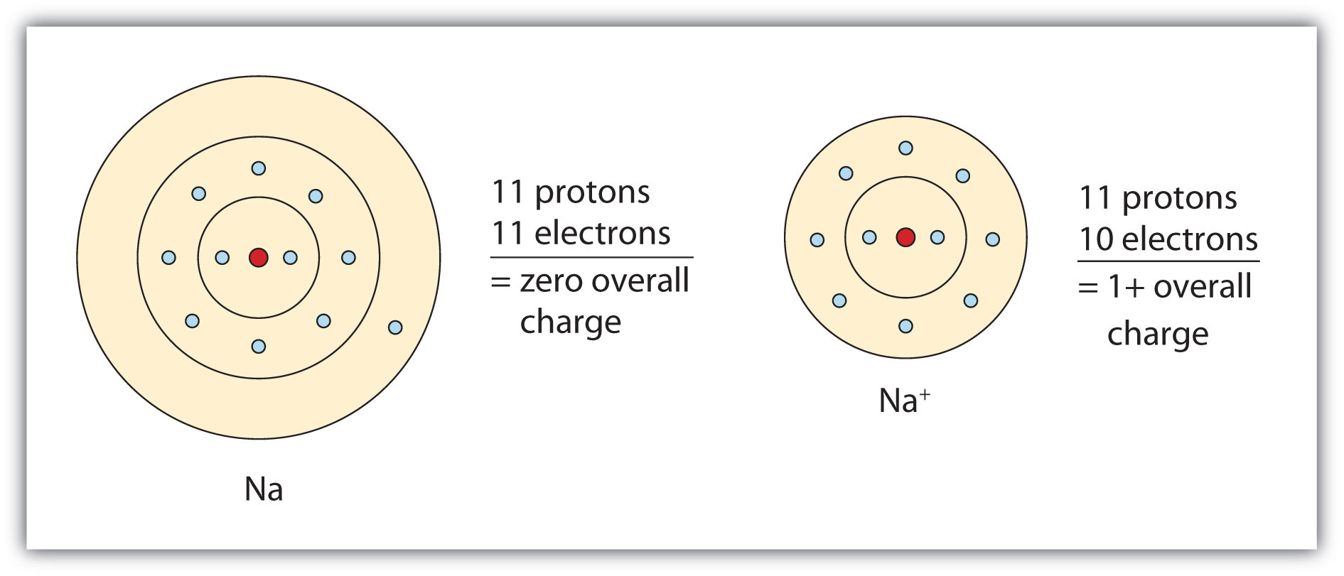 Naming ions and ionic pounds video
