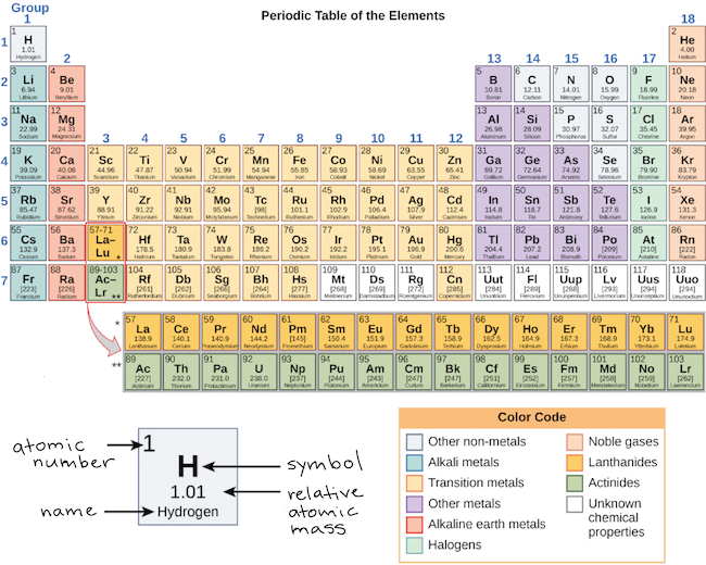 the periodic table of the elements - Periodic Table Of Elements With Atomic Mass And Valency