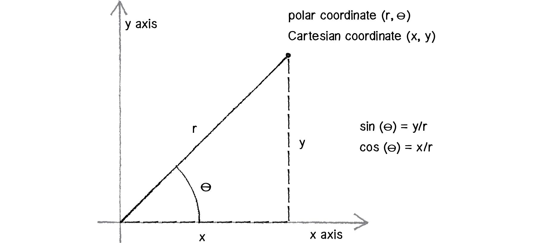 Polar coordinates (article) | Khan Academy