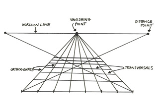 Diagram of the main elements of linear perspective—horizon line, vanishing point, and orthogonals.