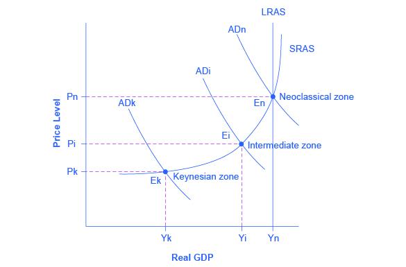 Aggregate demand in Keynesian analysis (article) | Khan Academy