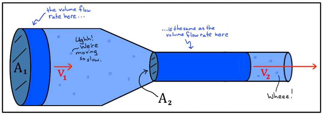 What is volume flow rate article fluids khan academy so the volume flow rate q q qq for an incompressible fluid at any point along a pipe is the same as the volume flow rate at any other point along a pipe ccuart Image collections