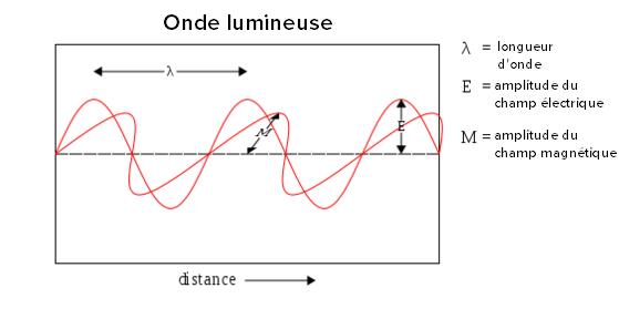 la lumiere est composee de photons qui se deplacent
