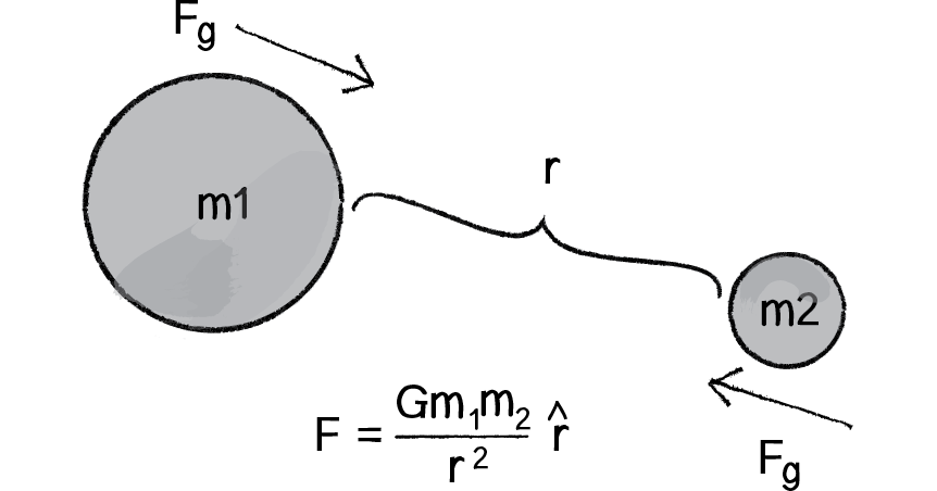 Diagram of gravitational forces between two spheres