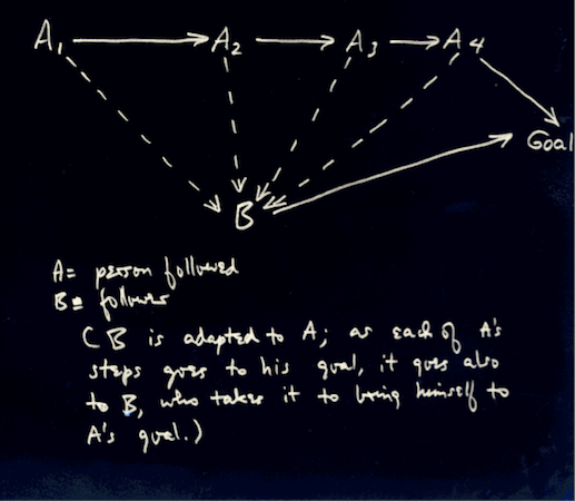 Diagram of performance (detail), Vito Acconci, Following Piece, 1969 © Vito Acconci, shown courtesy of Vito Acconci