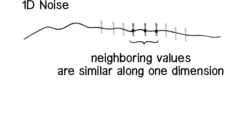 Nature of Code Image