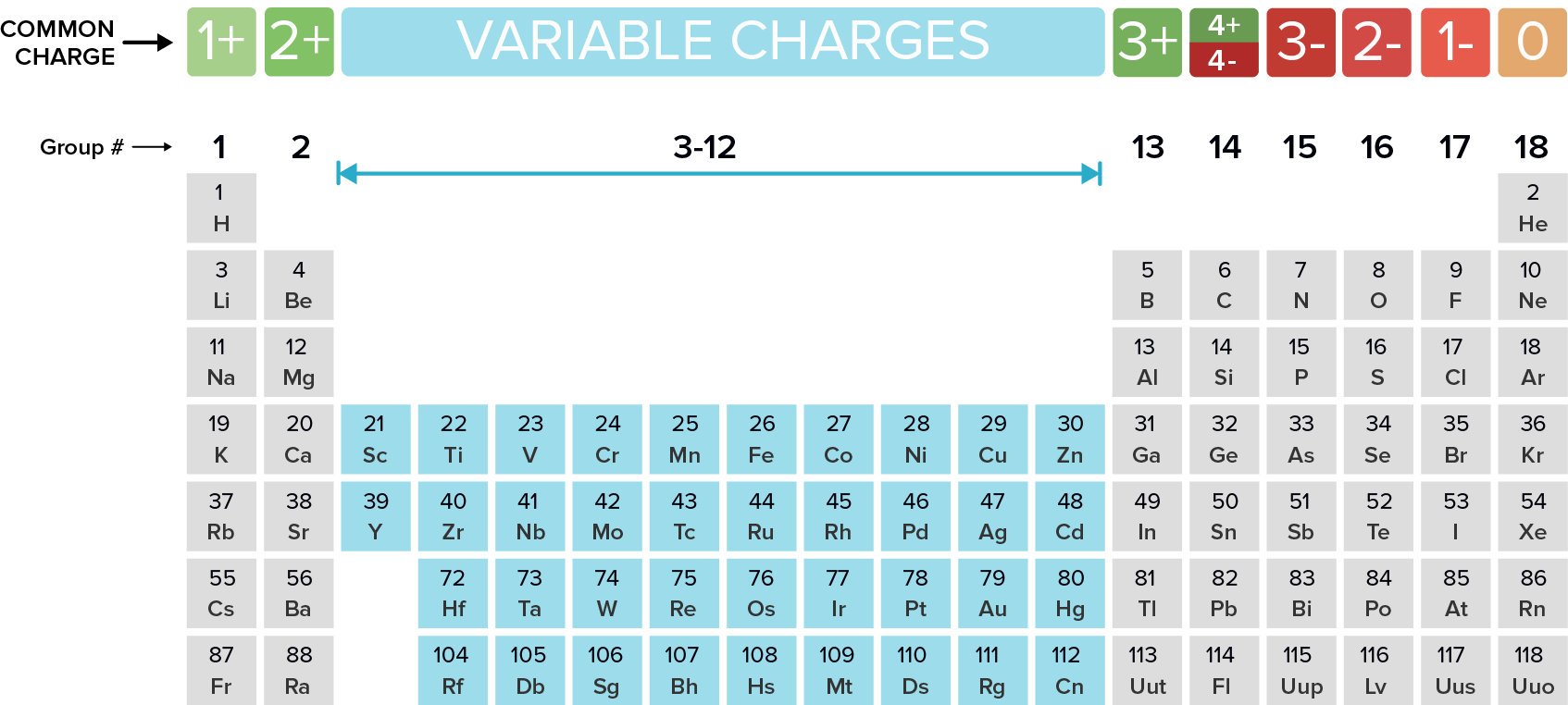 Naming monatomic ions and ionic pounds article