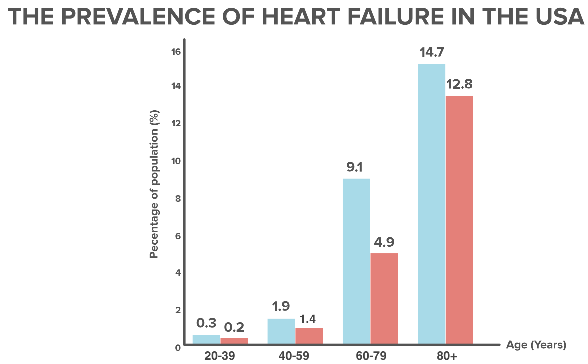 Overview Of Heart Failure Article Khan Academy Human Diagrams Schematic Diagram Graph Illustrating The Prevalence In Usa