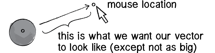 Diagram of mouse acceleration vector