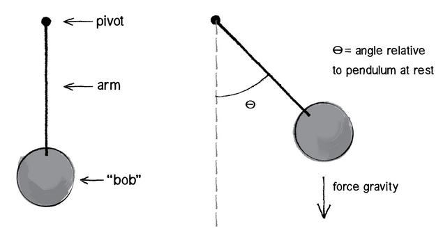 Diagram of pendulum with angles