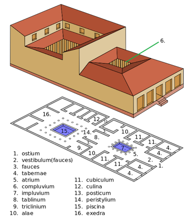 Standard plan of an ancient Roman Domus