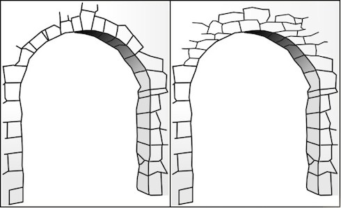 True arch (left) and corbeled arch (right) (CC BY-SA 2.5)