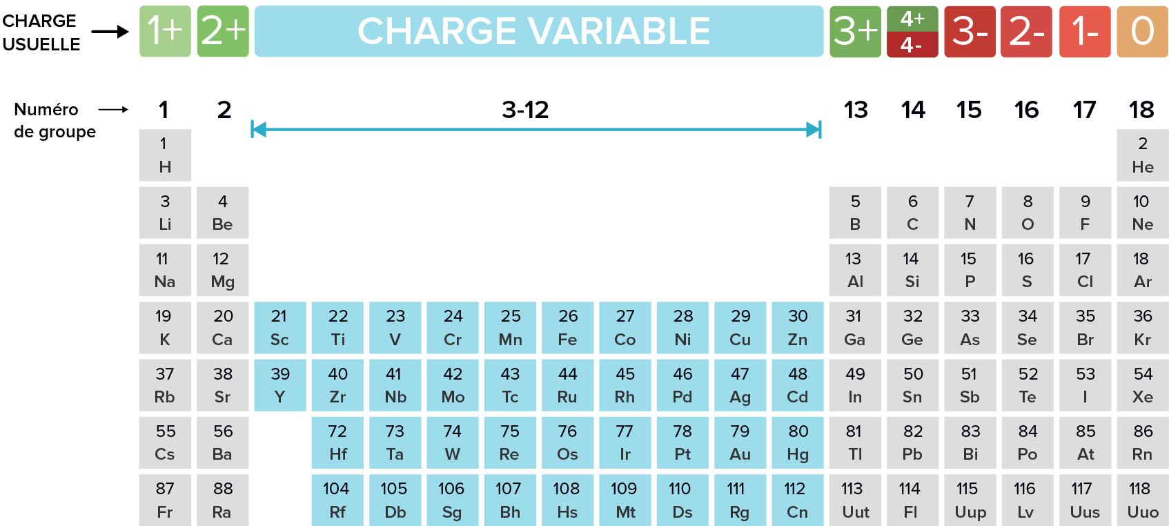 Nomenclature Des Ions Monoatomiques Et Des Composes Ioniques Lecon