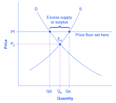 Price Ceilings And Floors Article