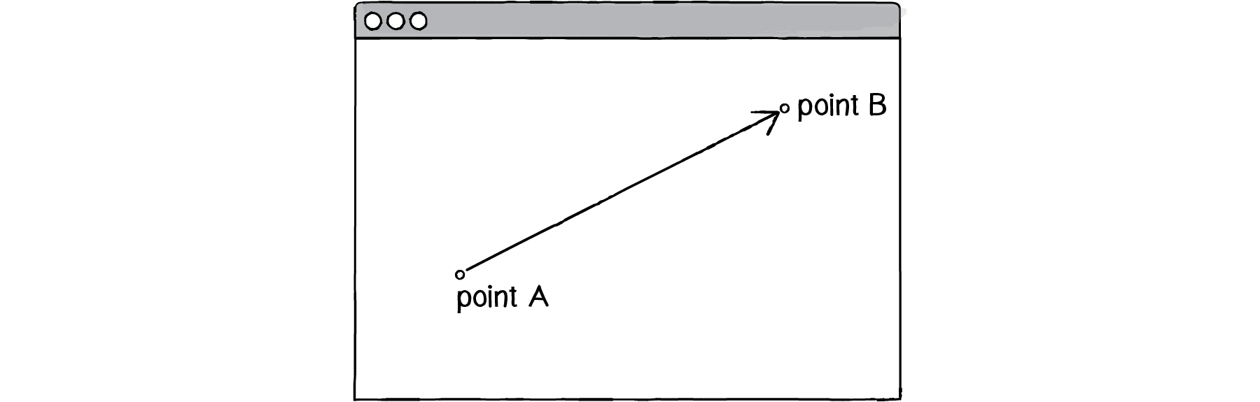 A diagram of a vector with magnitude and direction