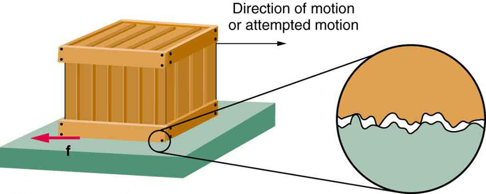 Kinetic Friction Examples For Kids
