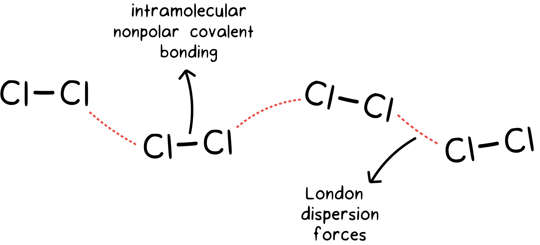 Intramolecular and intermolecular forces (article) | Khan Academy