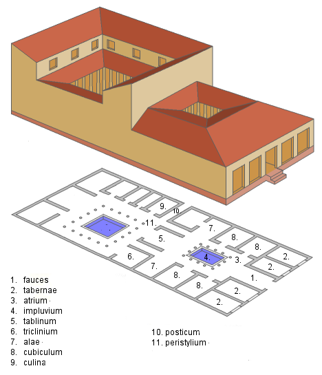 Plan of a typical Roman domus (house) (source)