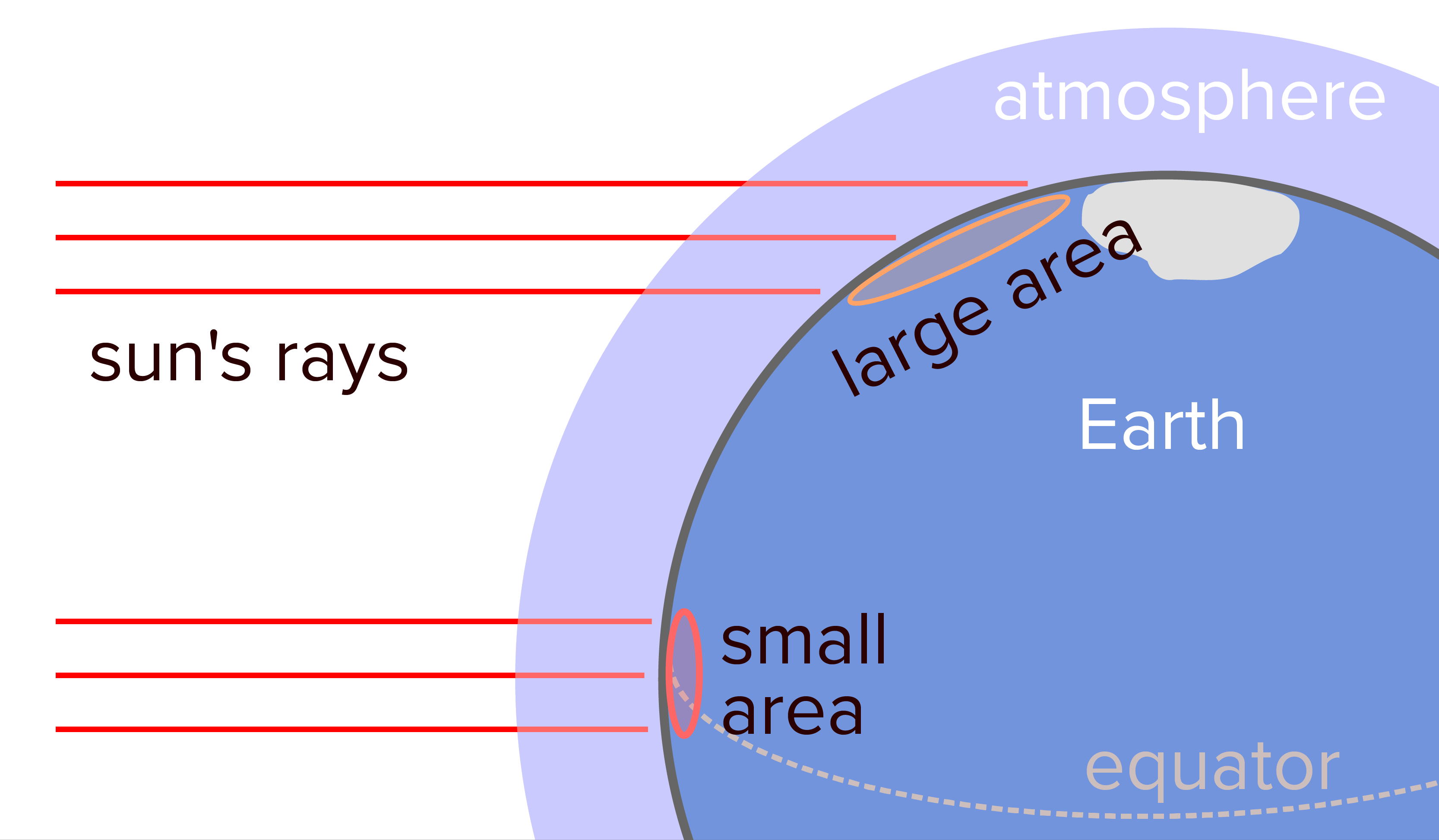 Climate Article Biogeography Khan Academy Important Diagrams From Earth39s Interior Power Point Presentation Diagram Illustrating That Rays Of Sunlight Hit The Earth Directly More Or Less Straight On