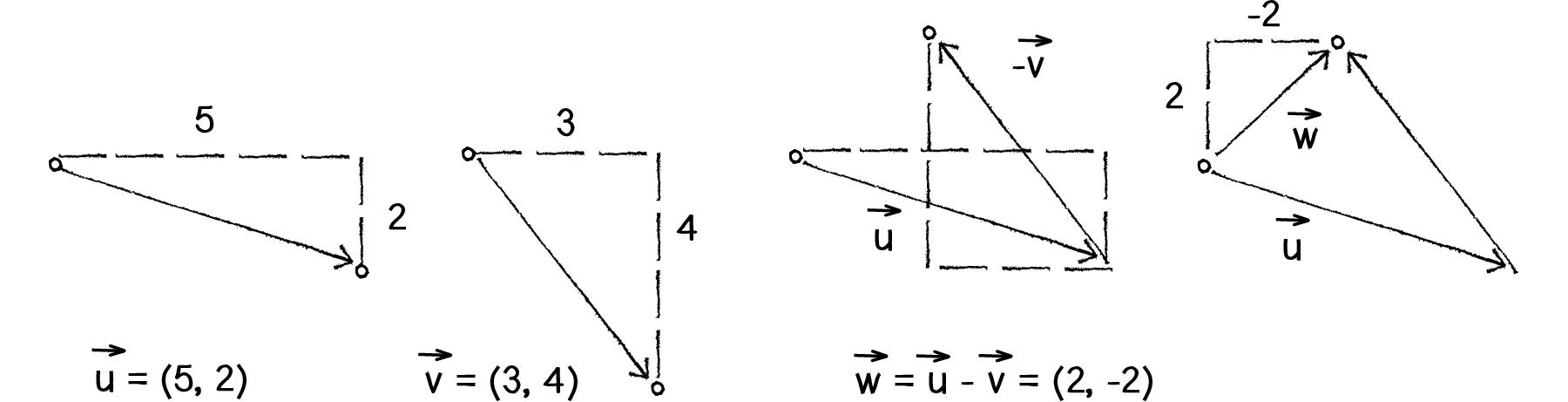 More vector math (article) | Vectors | Khan Academy