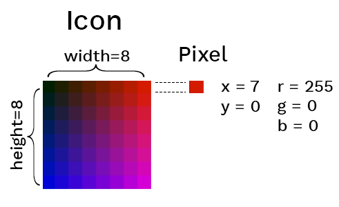 Diagram of icon with pixels