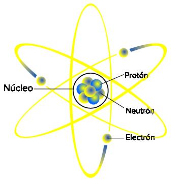 Teoría atómica de Dalton (artículo) | Khan Academy