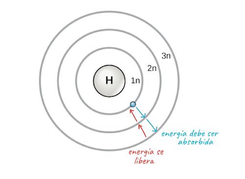 La tabla peridica capas de electrones y orbitales artculo modelo atmico de bohr que muestra los niveles de energa como crculos concntricos que rodean al ncleo es necesario aadir energa para mover un urtaz Gallery