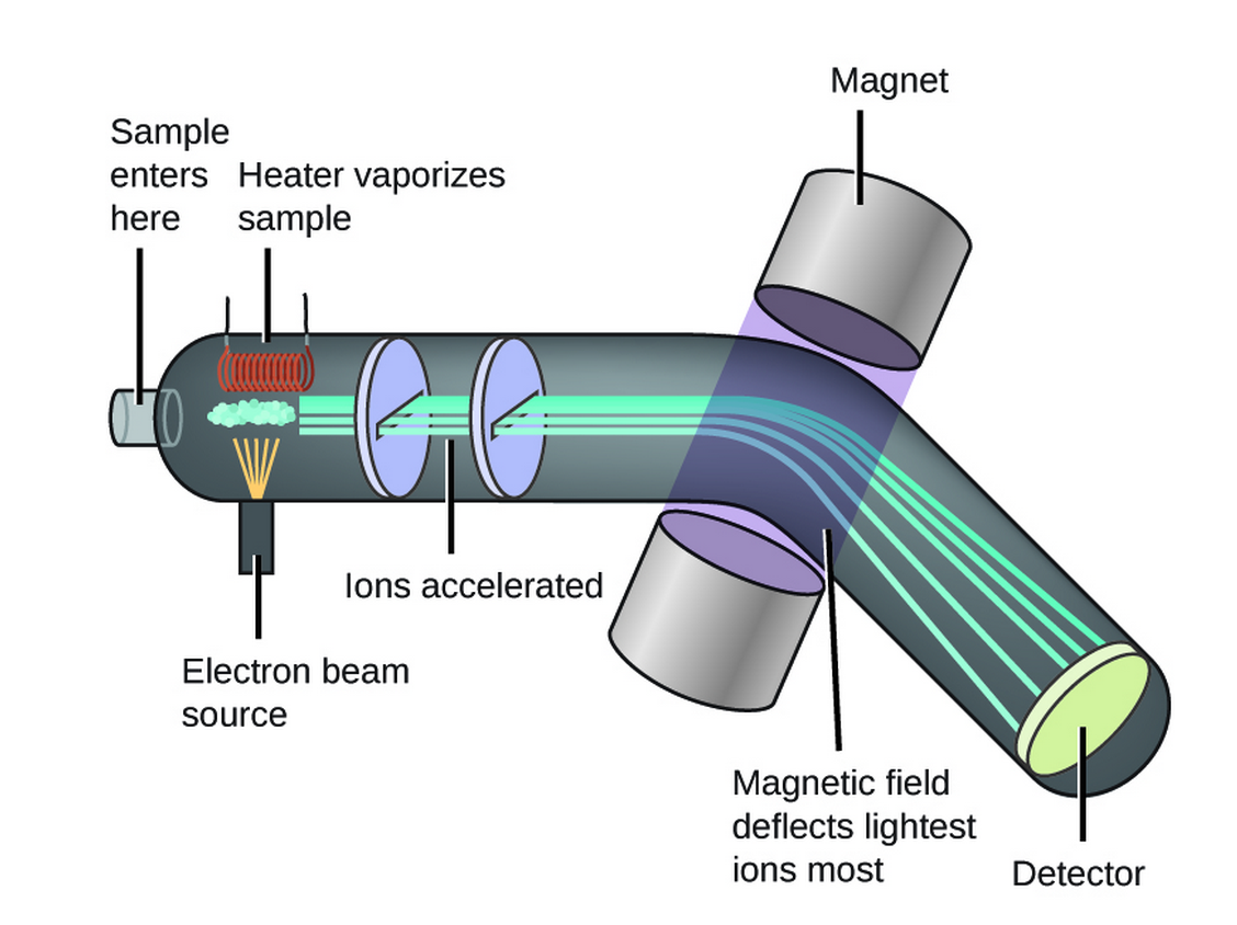 Mass Spectrometry And Isotopes Article Khan Academy