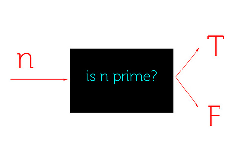 Trial Division Article Primality Test Khan Academy
