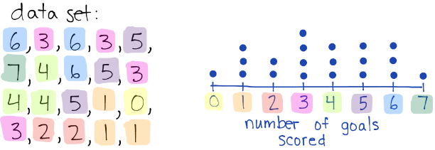Dot Plots And Frequency Tables Review Article Khan Academy