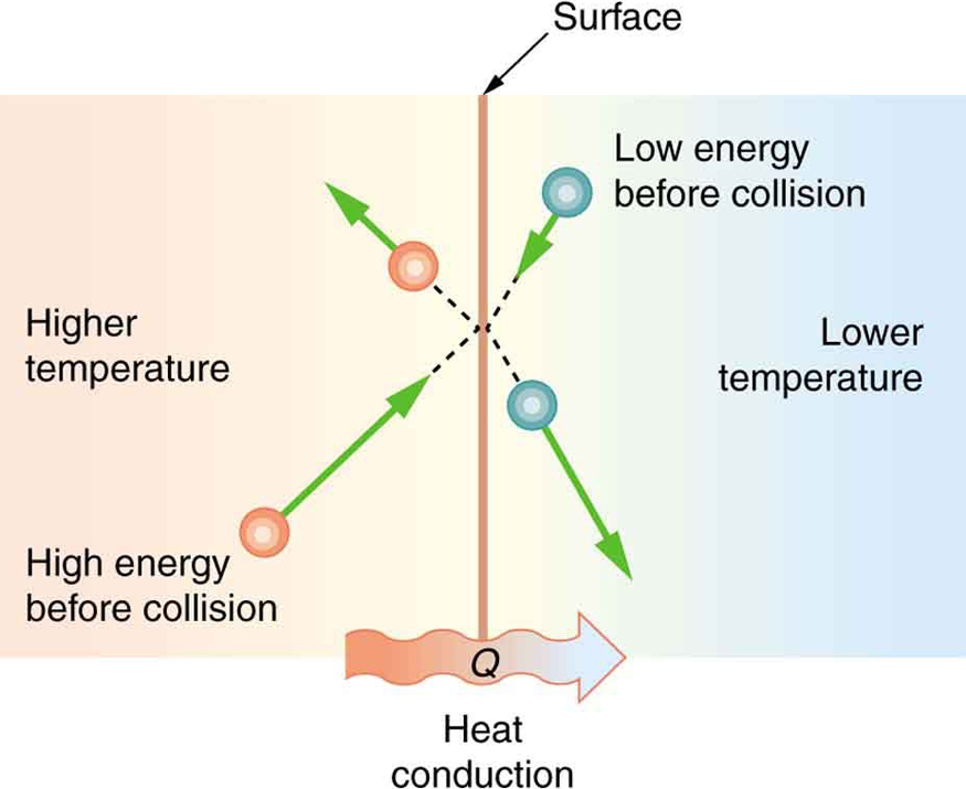 Specific Heat And Latent Heat Of Fusion And Vaporization Video