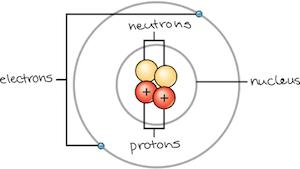 matter and elements  u2013 science laboratory