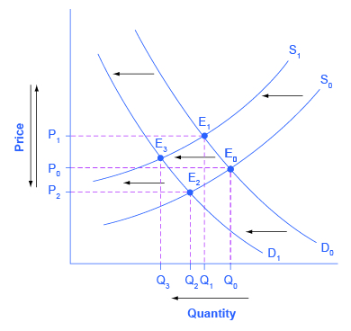 Changes In Equilibrium Price And Quantity The Four Step Process