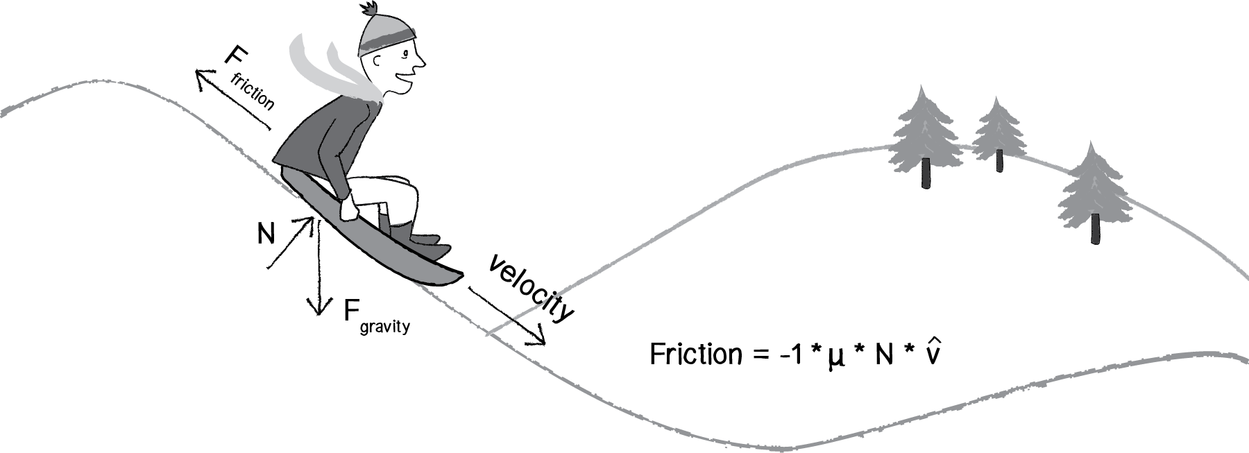 An illustration of someone sledding, alongside the formula for friction, Friction =−1*µ*N*v
