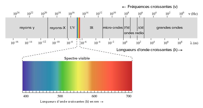 le rayonnement infrarouge fait il partie des ondes electromagnetiques