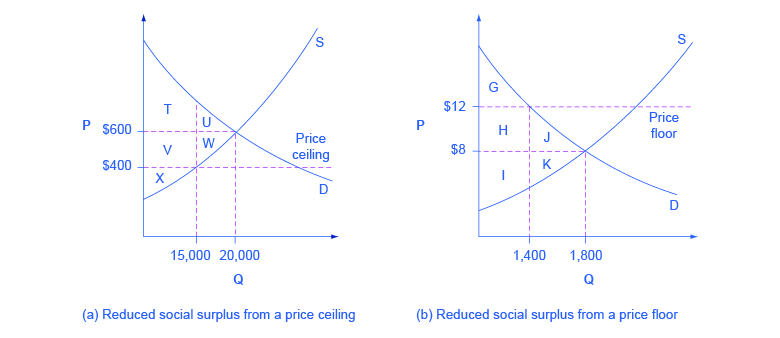 Economic Efficiency Article Khan Academy