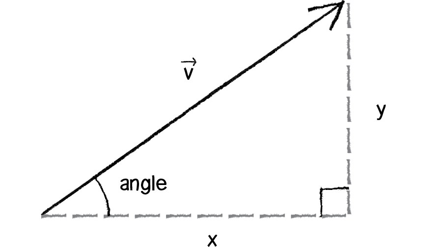 Diagram of triangle using vectors
