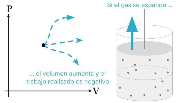 Qué son los diagramas PV? (artículo) | Khan Academy