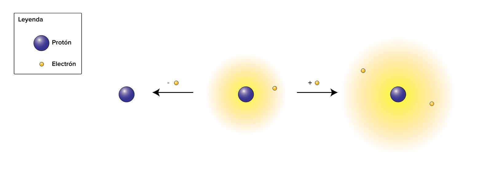 Iones poliatómicos (artículo) | Khan Academy
