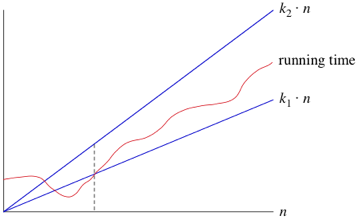 big θ big theta notation article khan academy
