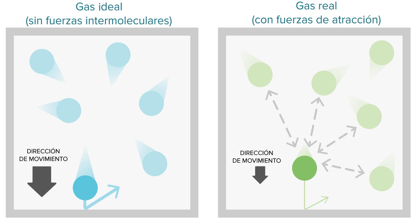 El comportamiento no ideal de los gases (artículo) | Khan Academy