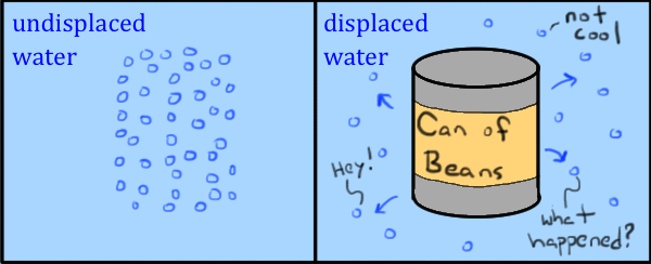 What is buoyant force article Fluids – Archimedes Principle Worksheet